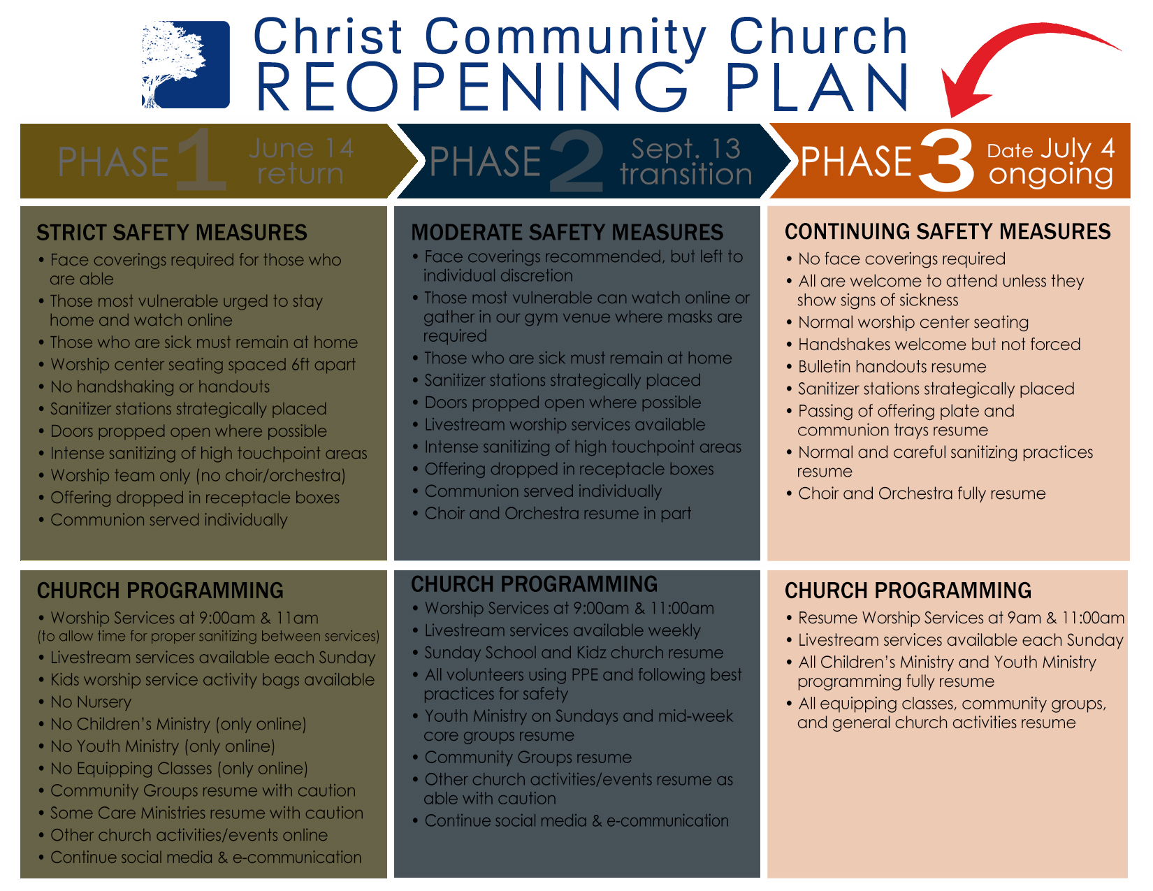 CCC_Reopening_Chart_Phase_Revised07_04_2021