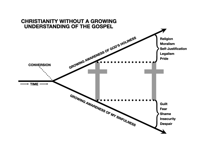 Cross Chart with Border