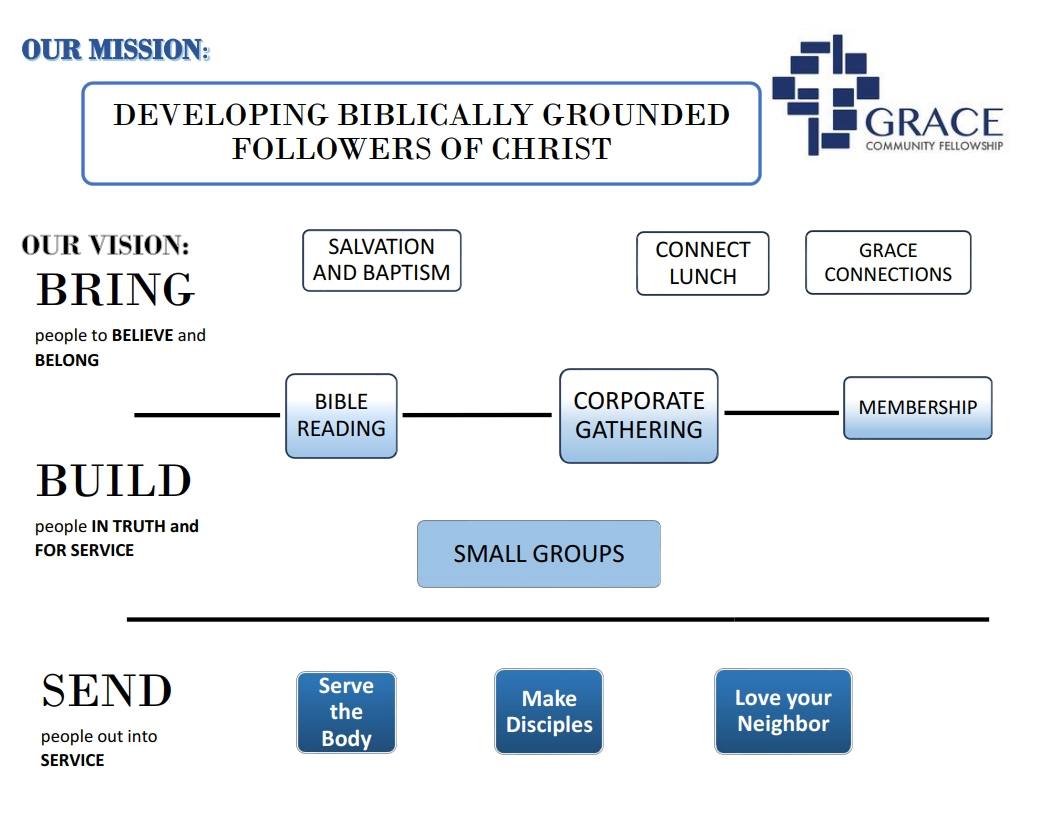 GCF Ministry Flow Chart no lines