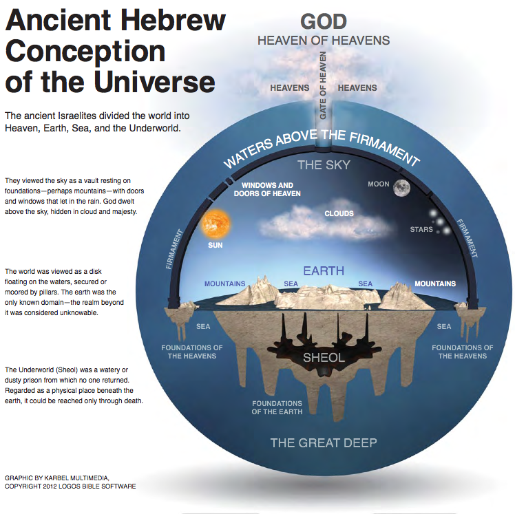 The Old Testament and the Ancient Conception of the Universe