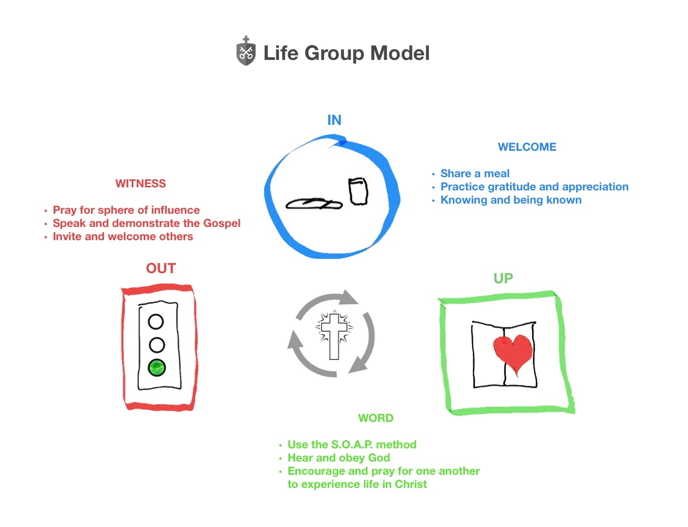 Life Group Model - diagram