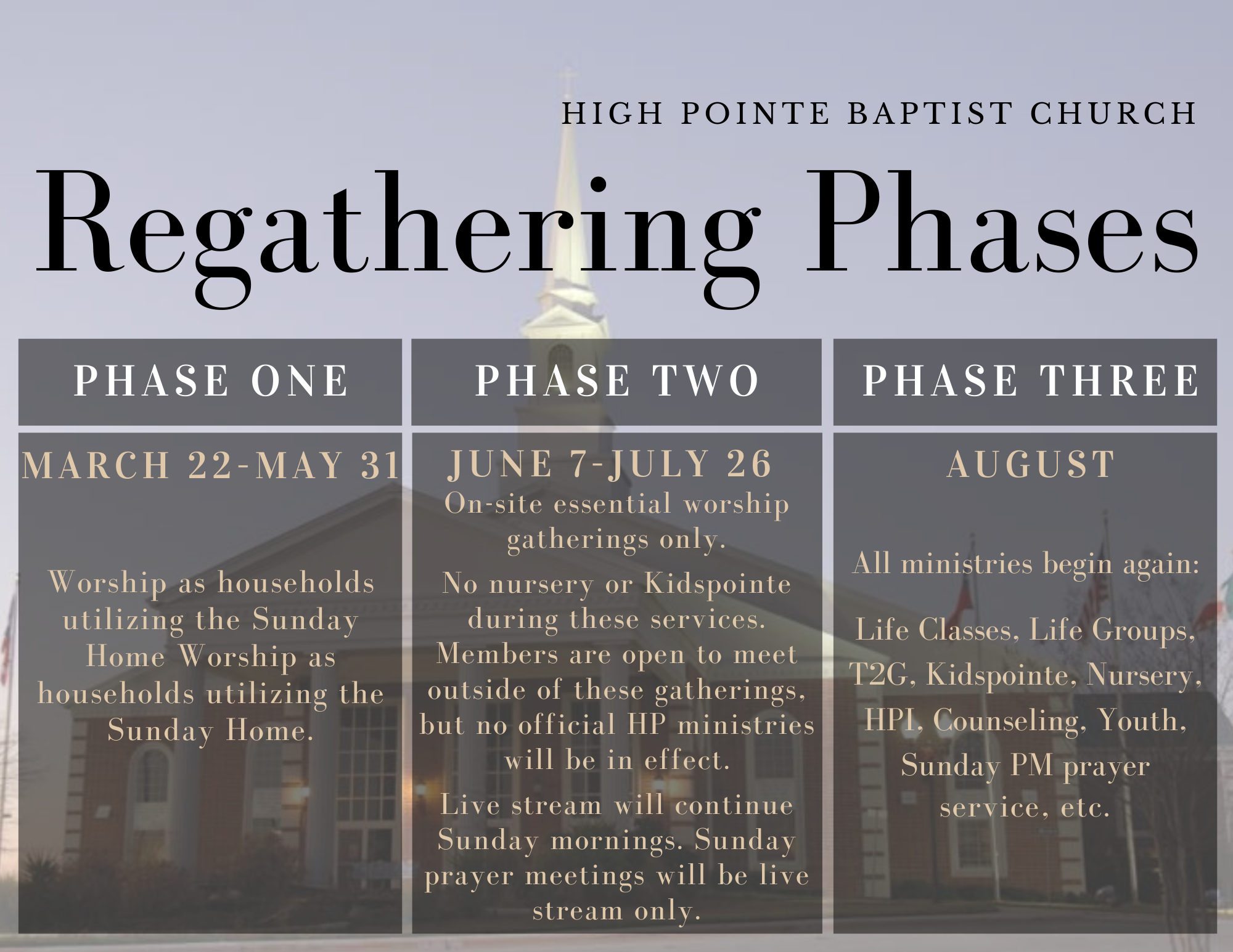 regathering.phases