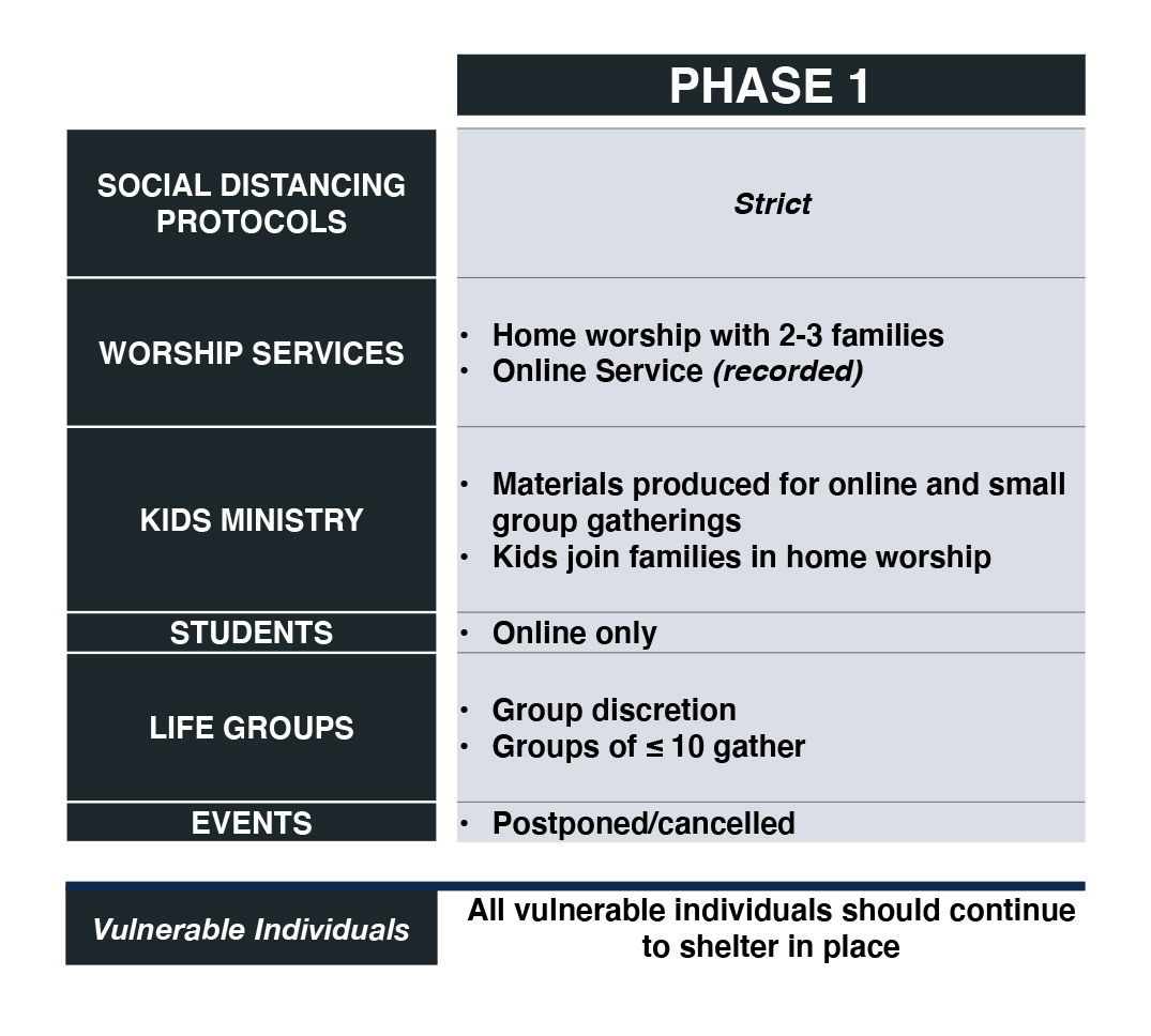 current phase- phase 1