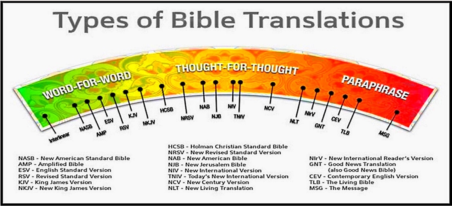 CARM & Types of Bible Translations - Composite