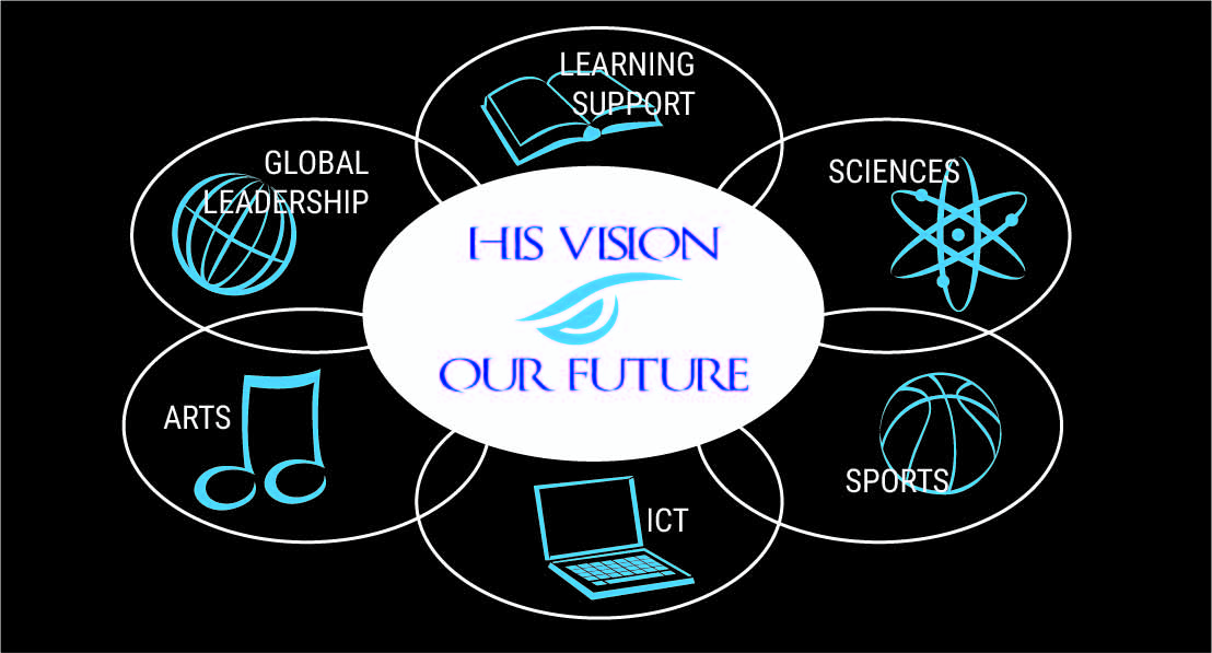 1a- His Vision VisionCenters