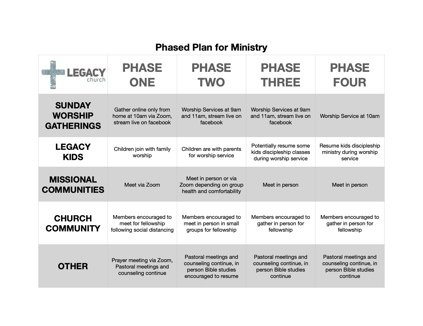 Phased Plan for Ministry 8-4