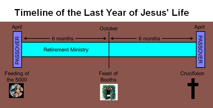 Timeline of the Last Year of Jesus' Life.PNG