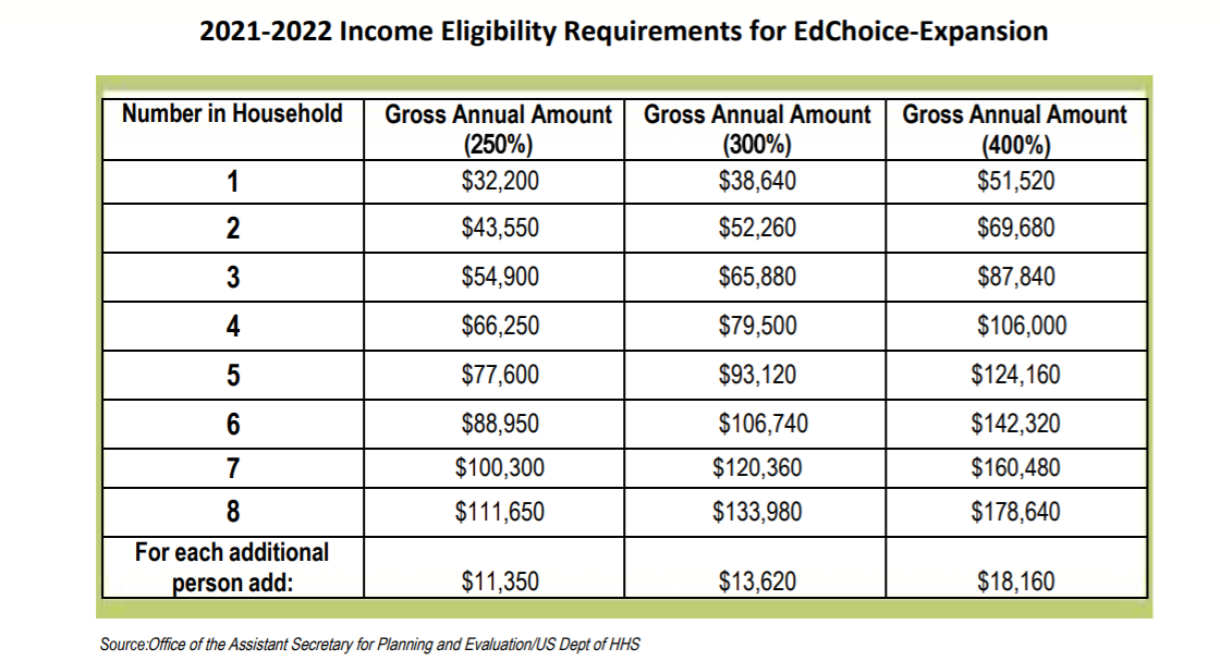 21-22 Edchoice Income level.PNG