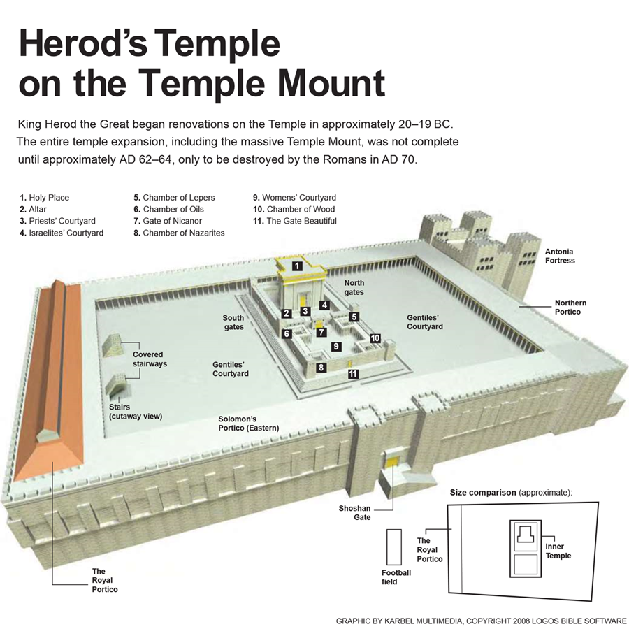 herods-temple-on-the-temple-mount
