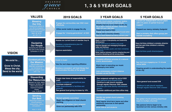 1-3-5 Year Goals - Small