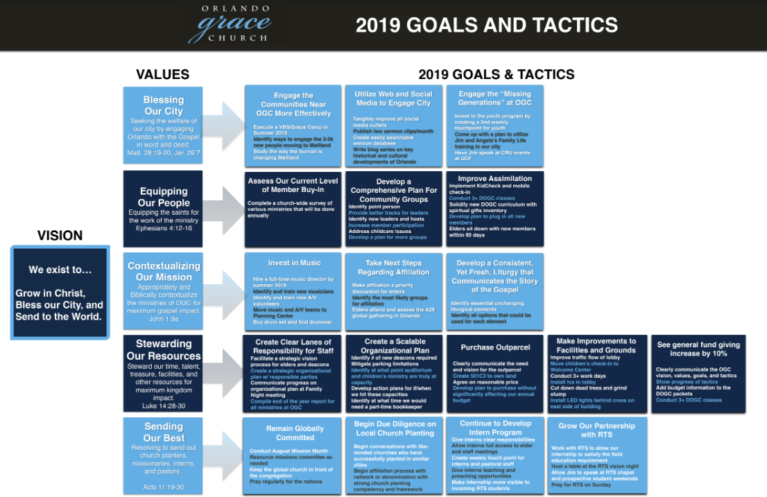 2019 Goals and Tactics 2
