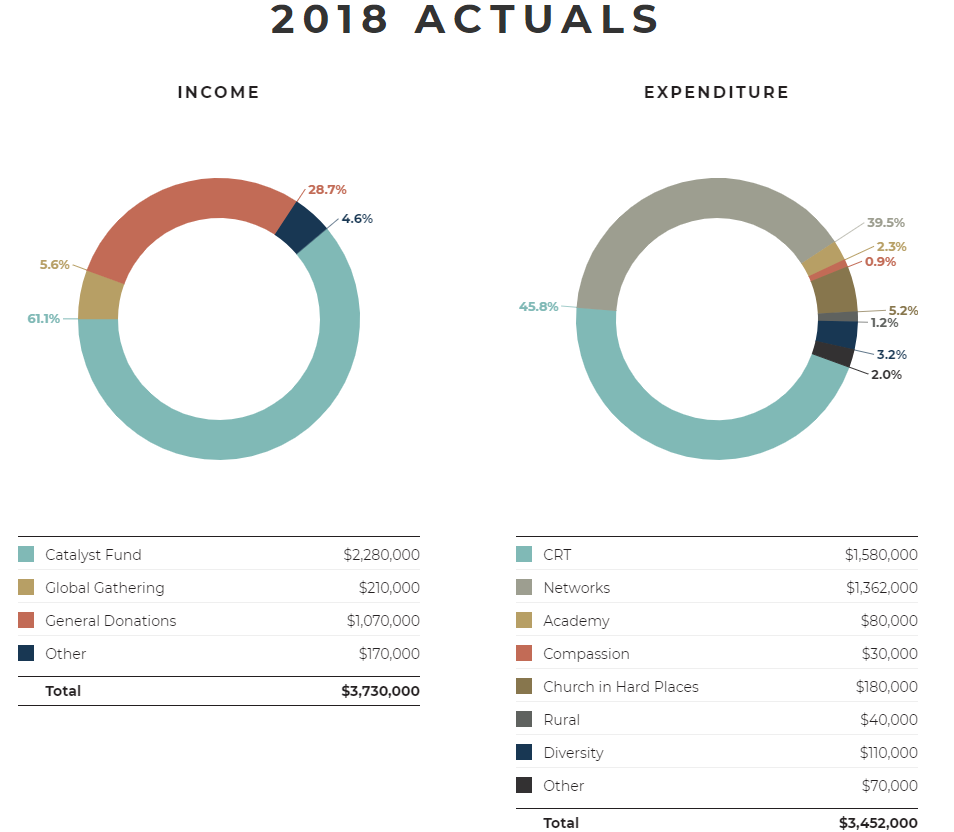 Acts 29 2018 Actual Financials