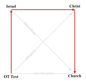 Christ-centered Interpretation Diagram