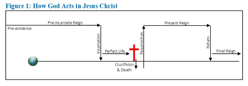 Figure 1 How God Acts in Christ