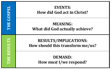 Figure 4 Gospel and Results