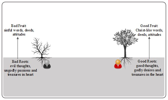 Two Trees Diagram 1