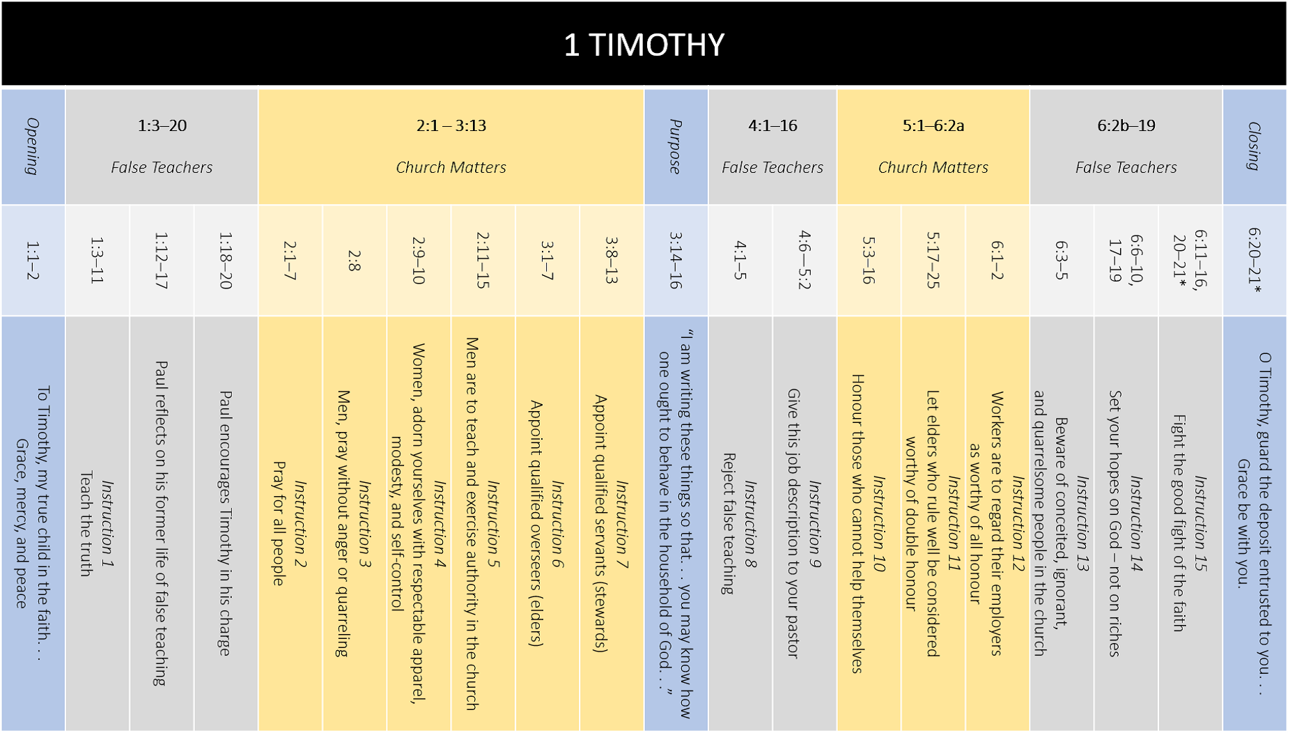 1 Timothy Overview Chart 1852 x 1052 (Revised)