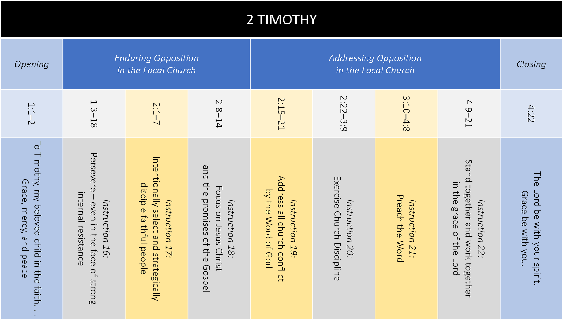 2 Timothy Overview D 1852 x 1052