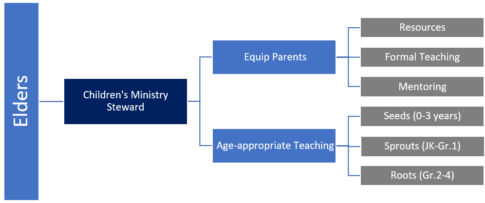 Children's Discipleship Structure 3