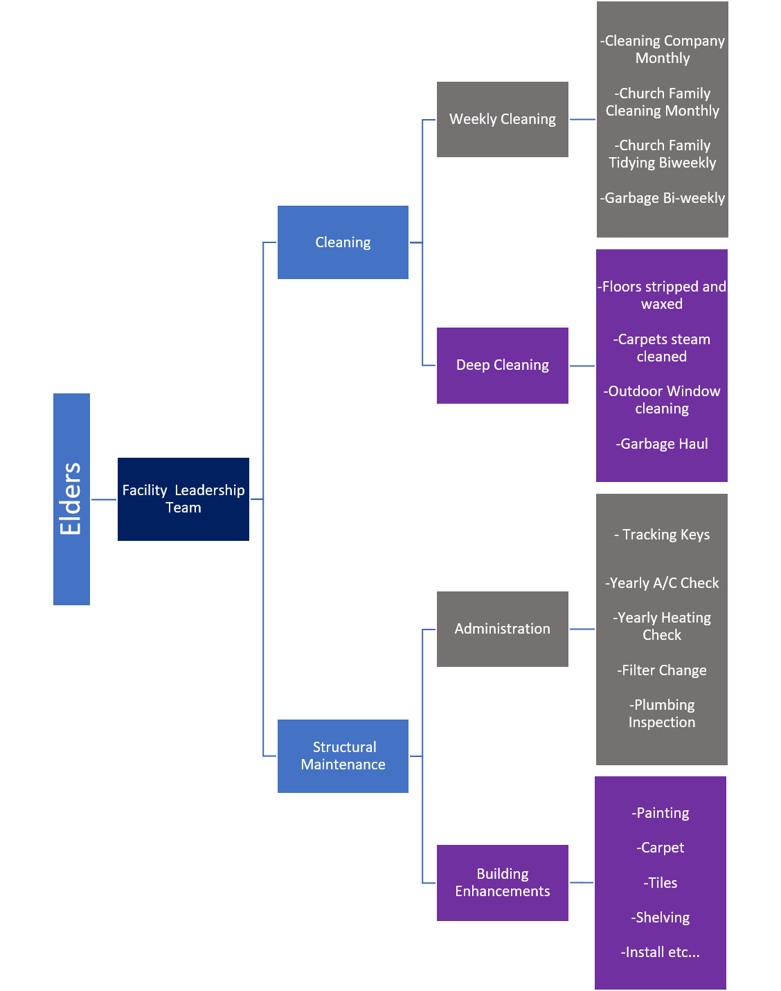 Facility Structure