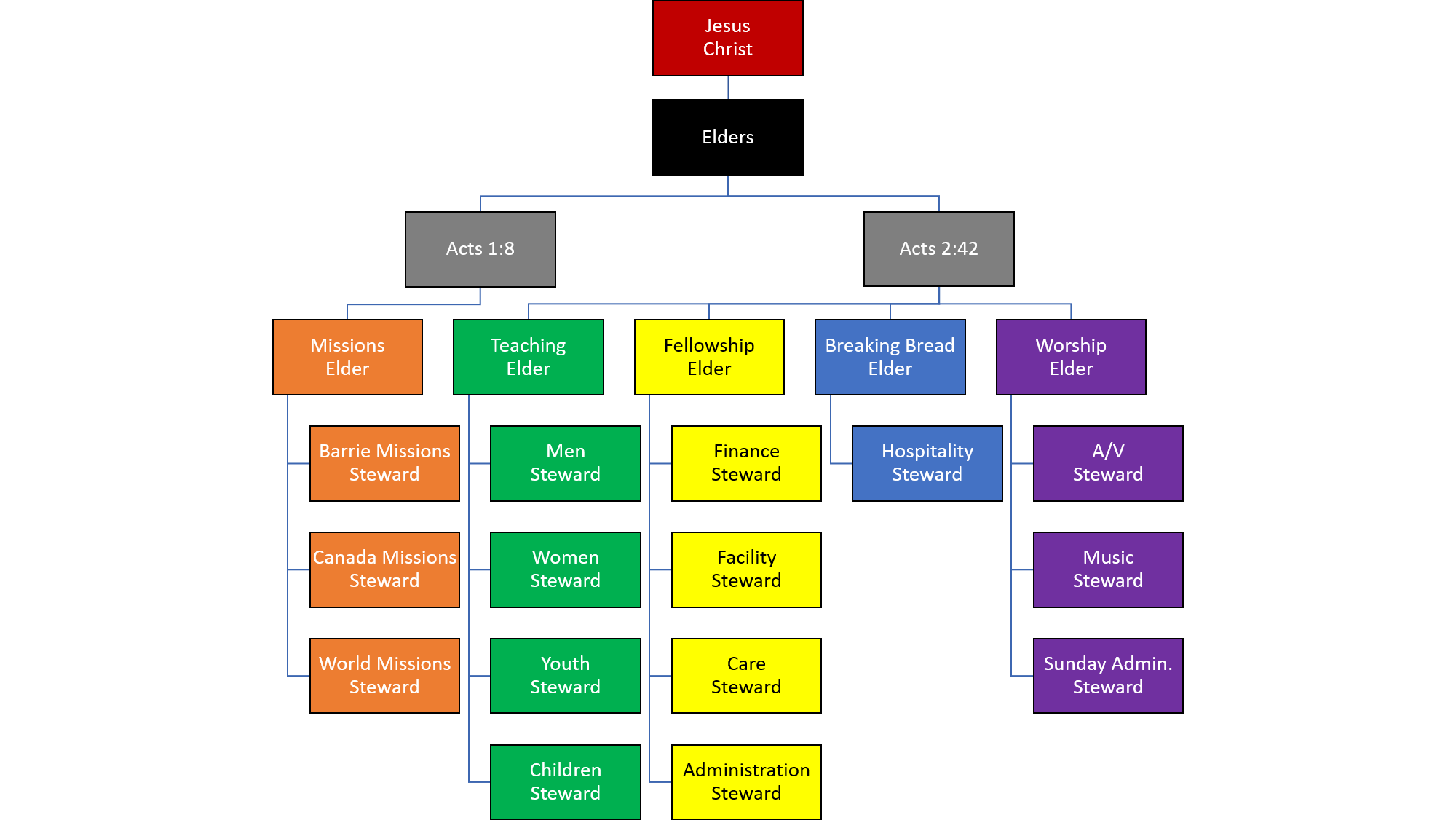Southshore Ministry Structure