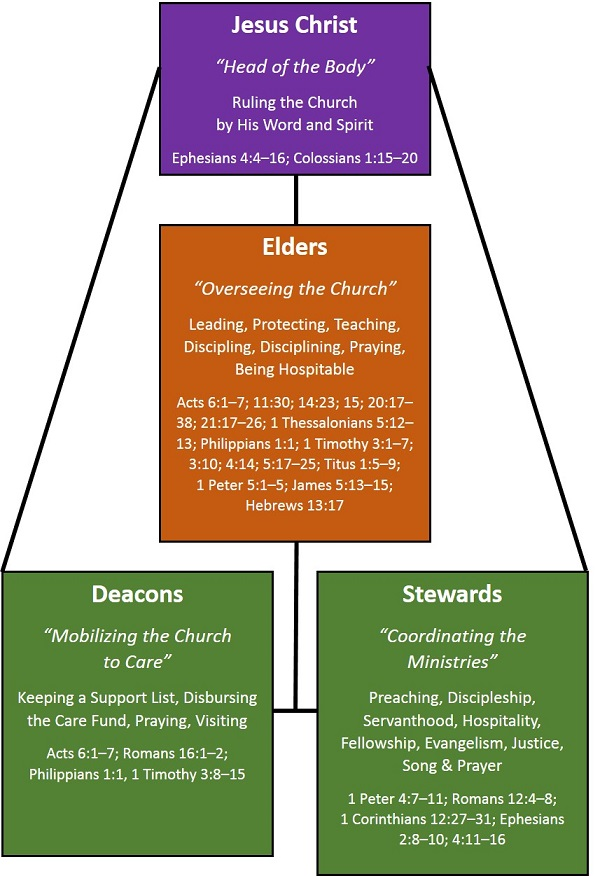 d - Ministry Structure