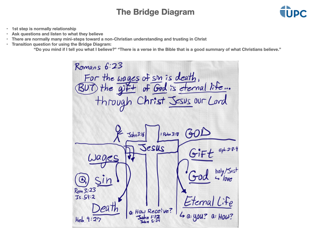 Bridge Diagram Practice Napkin - Filled in (JPEG).001