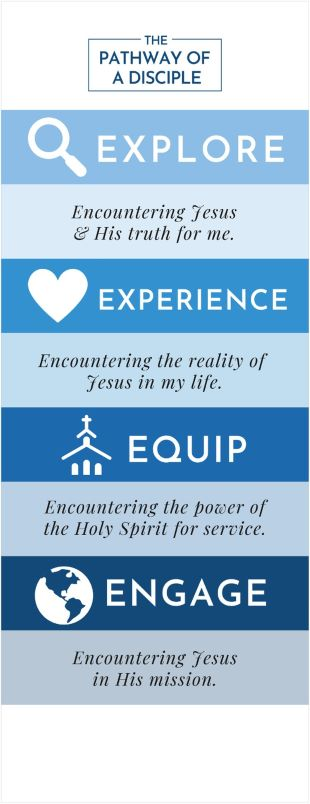 The Pathway of a Disciple - 4E's