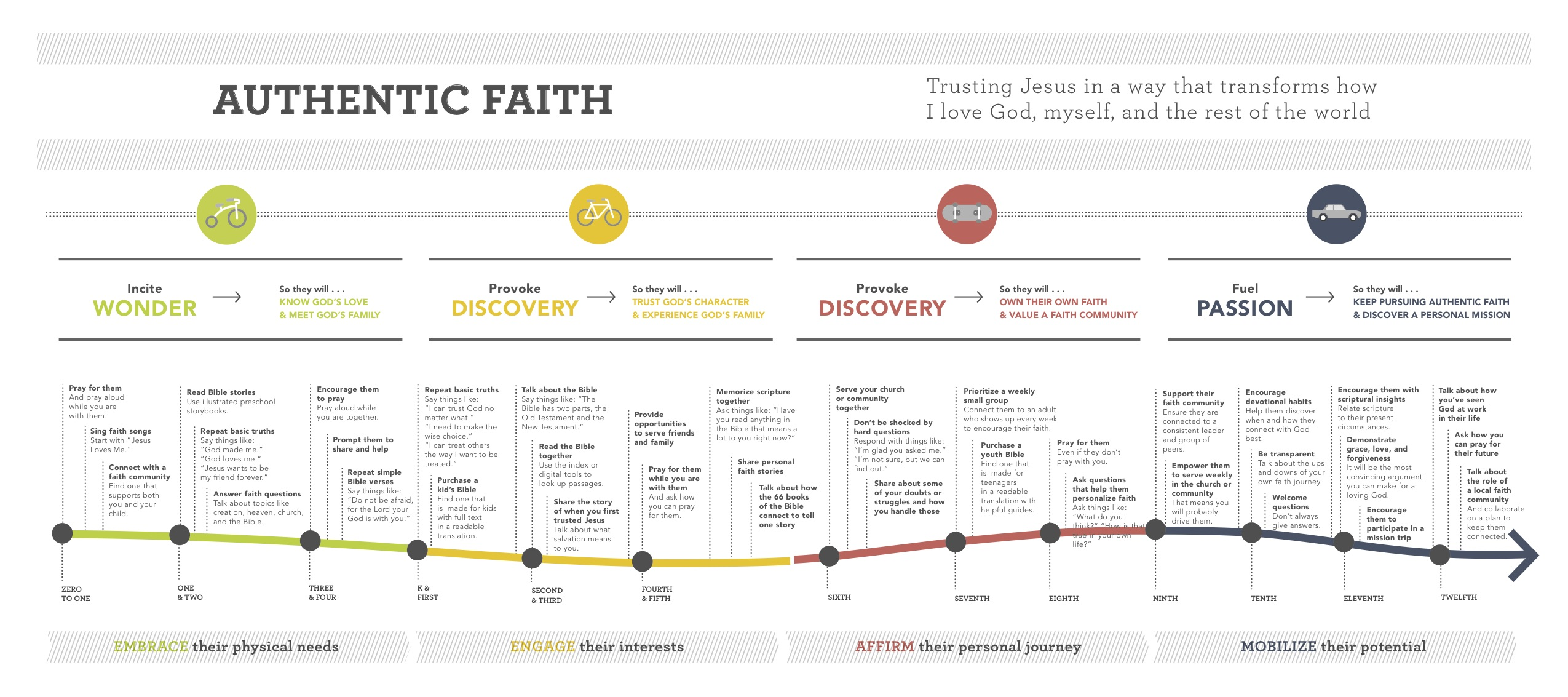 PhaseLifeMap_Faithpic
